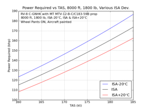 Power Required vs TAS - 8000 ft