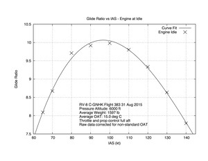 Glide Ratio vs IAS - Engine at IDLE
